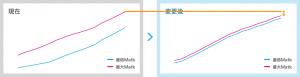 MATKグラフ 最大MATKを延長していくと・・・?